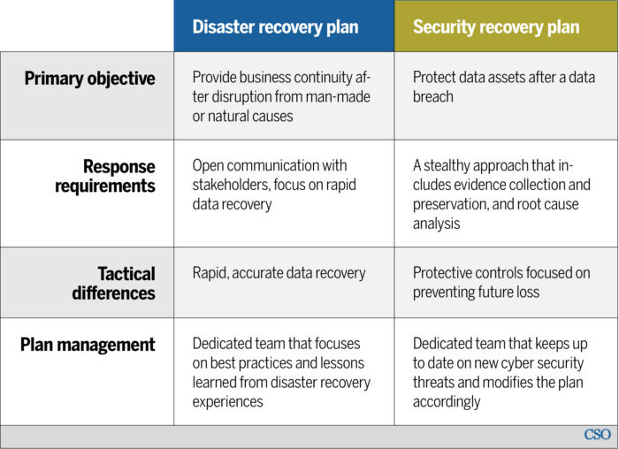 Here's How to Develop a Cybersecurity Recovery Plan