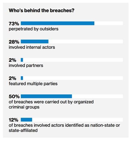 2018 Verizon Data Breach Investigation Report