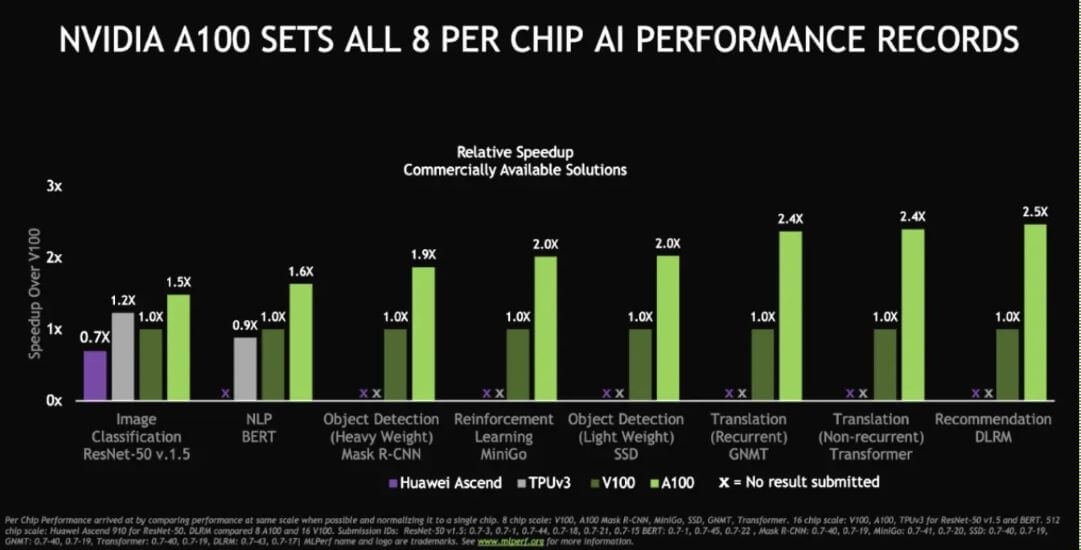 MLPerf Update: NVIDIA Pushes The Boundaries Of The GPU