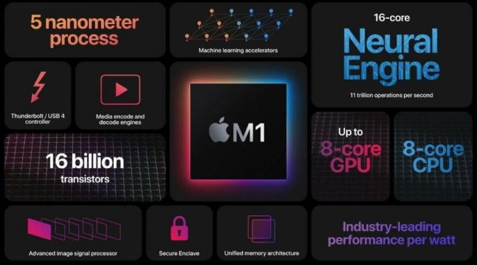 Apple M1 Silicon Marks the Next Generation and Challenge for the Mac